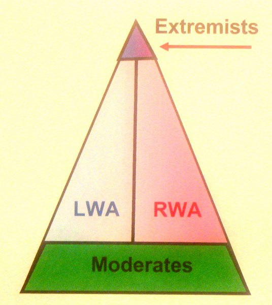 role of moderates and extremists in Moderates, indian national congress - informative & researched article on moderates, indian national congress from indianetzone  extremists (2) • history of.